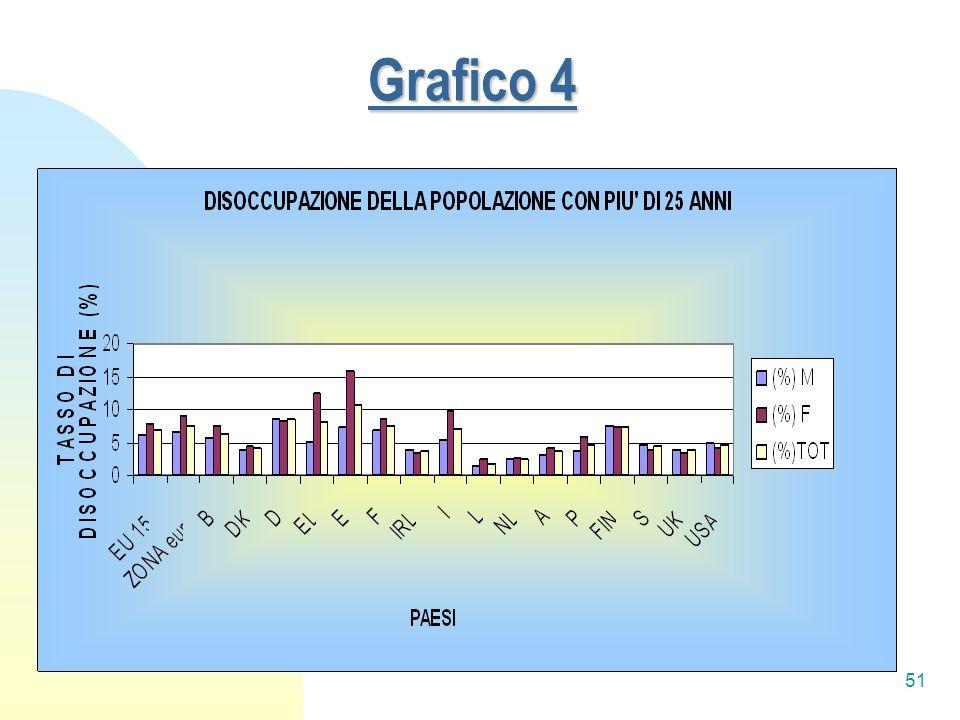 51 Grafico 4