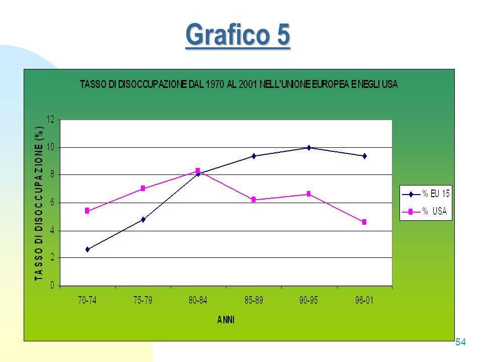 54 Grafico 5