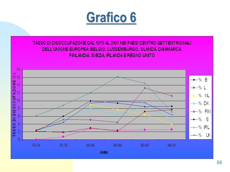 55 Grafico 6