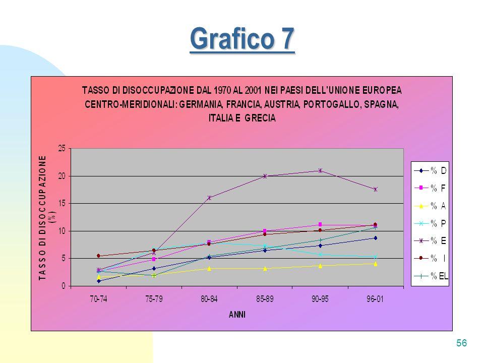 56 Grafico 7