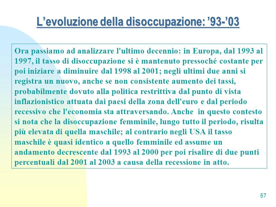 57 Levoluzione della disoccupazione: 93-03 Ora passiamo ad analizzare l'ultimo decennio: in Europa, dal 1993 al 1997, il tasso di disoccupazione si è