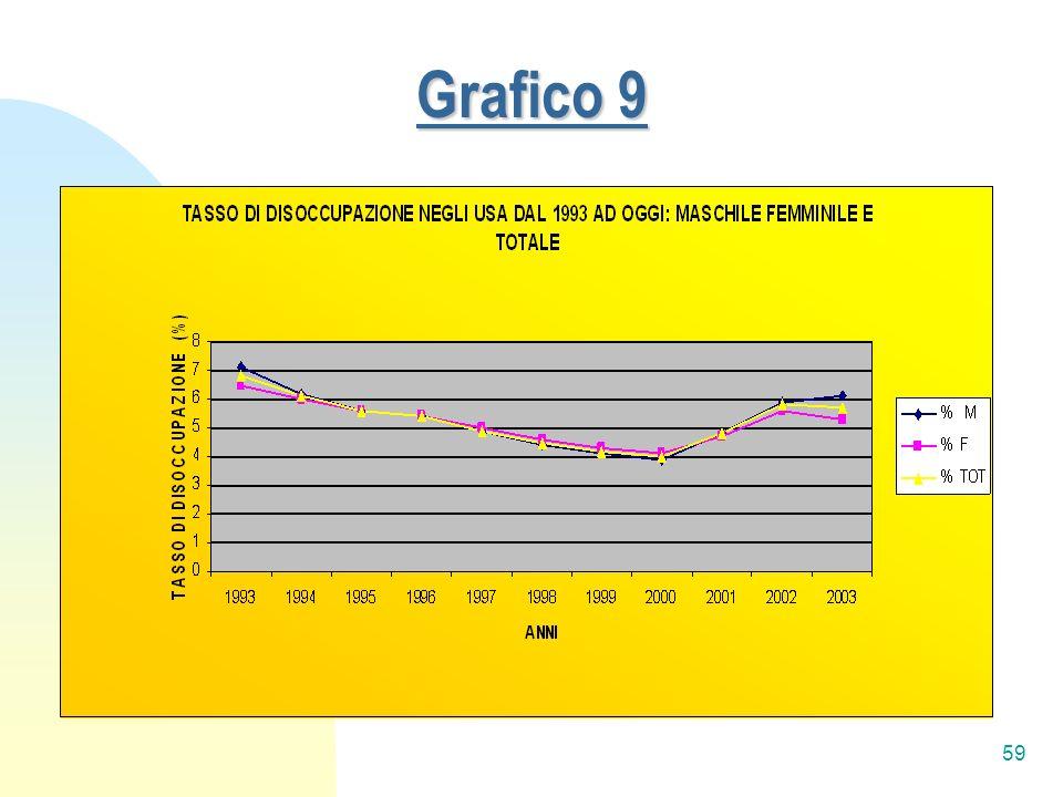 59 Grafico 9