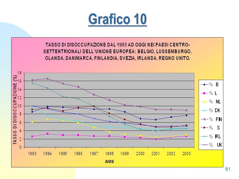 61 Grafico 10