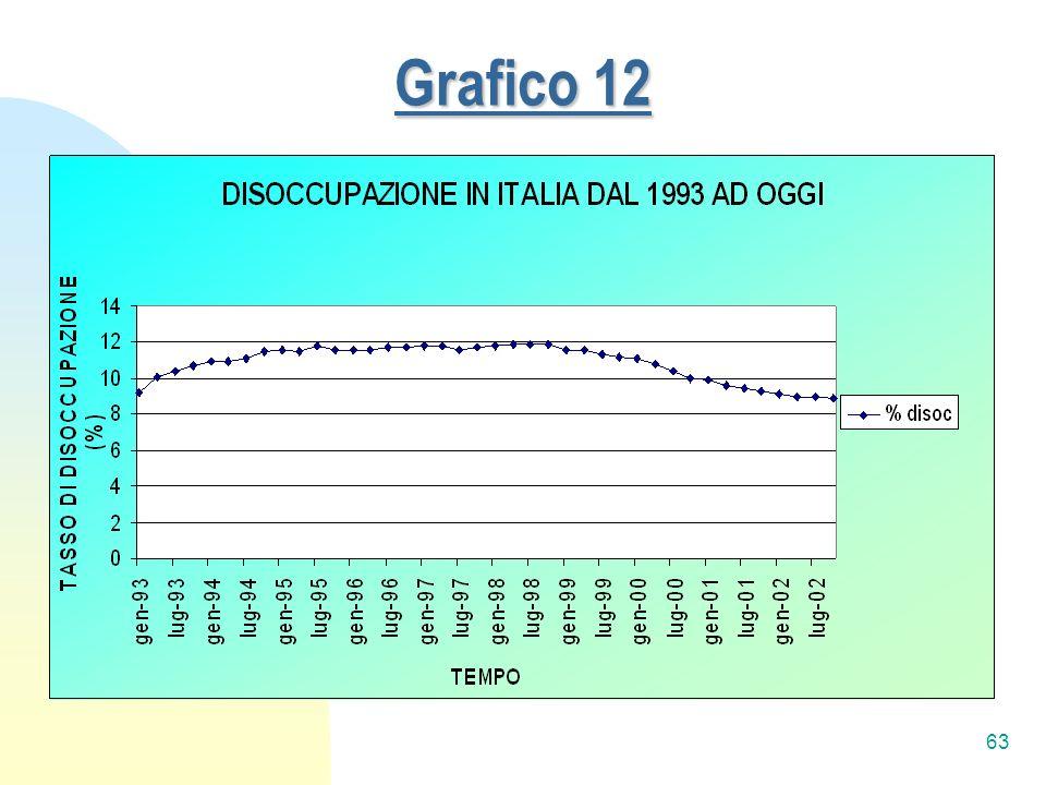 63 Grafico 12