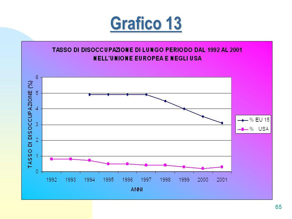 65 Grafico 13