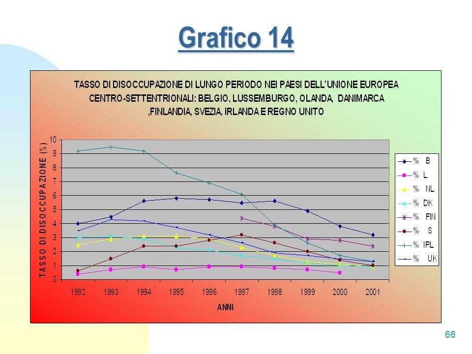 66 Grafico 14