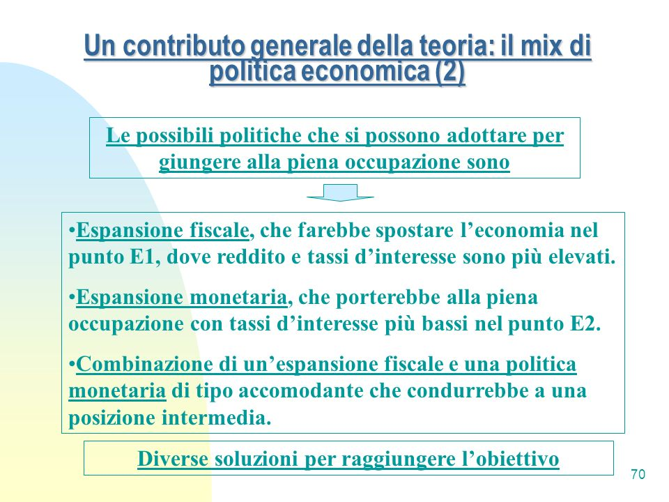 70 Un contributo generale della teoria: il mix di politica economica (2) Le possibili politiche che si possono adottare per giungere alla piena occupa