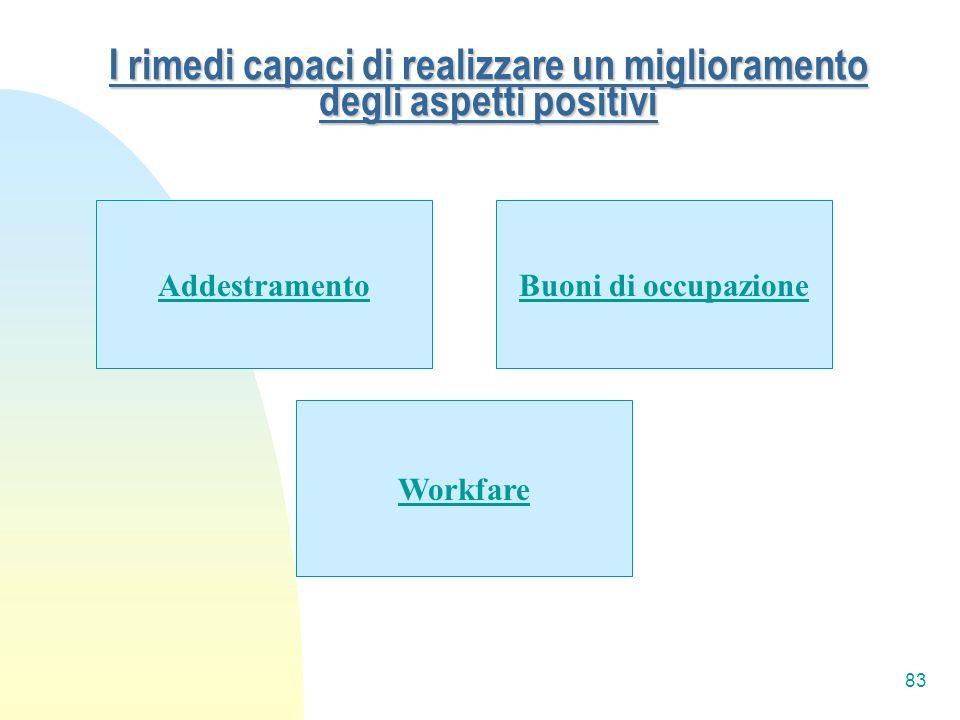 83 I rimedi capaci di realizzare un miglioramento degli aspetti positivi AddestramentoBuoni di occupazione Workfare