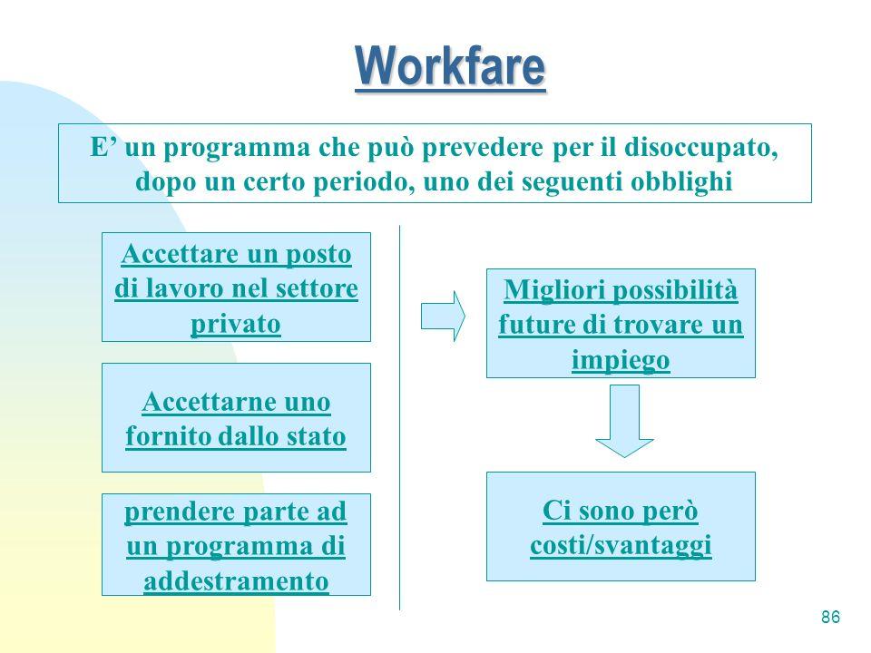 86 Workfare E un programma che può prevedere per il disoccupato, dopo un certo periodo, uno dei seguenti obblighi prendere parte ad un programma di ad