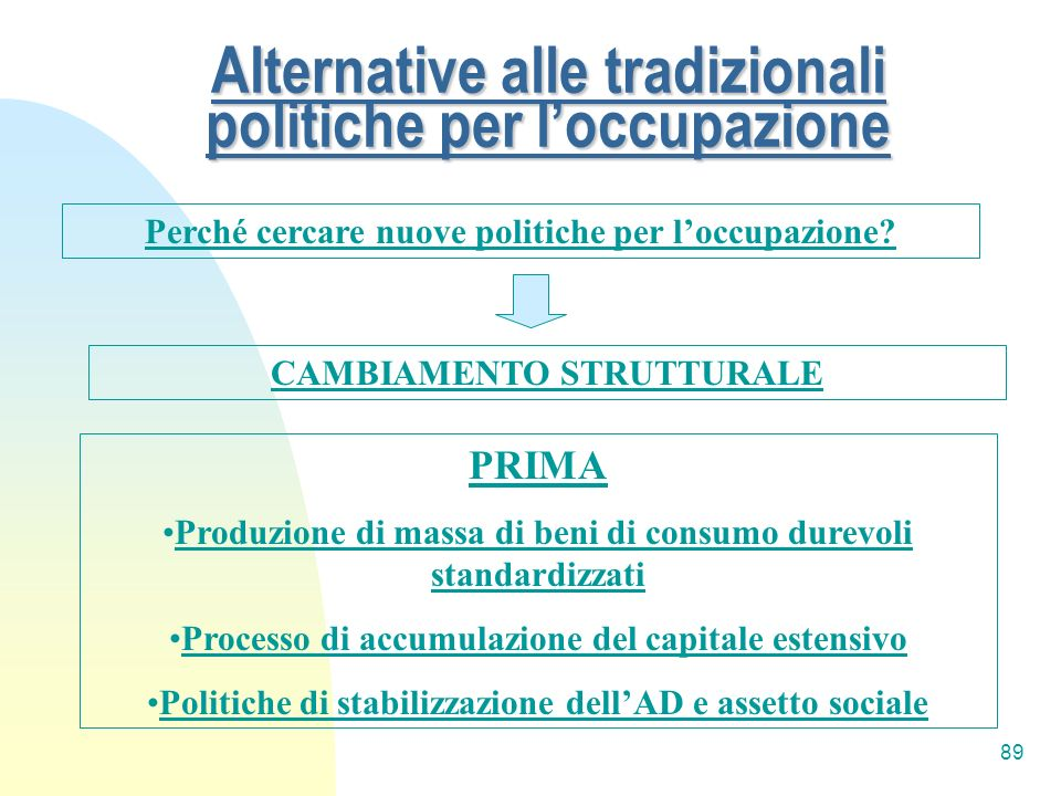 89 Alternative alle tradizionali politiche per loccupazione Perché cercare nuove politiche per loccupazione? CAMBIAMENTO STRUTTURALE PRIMA Produzione