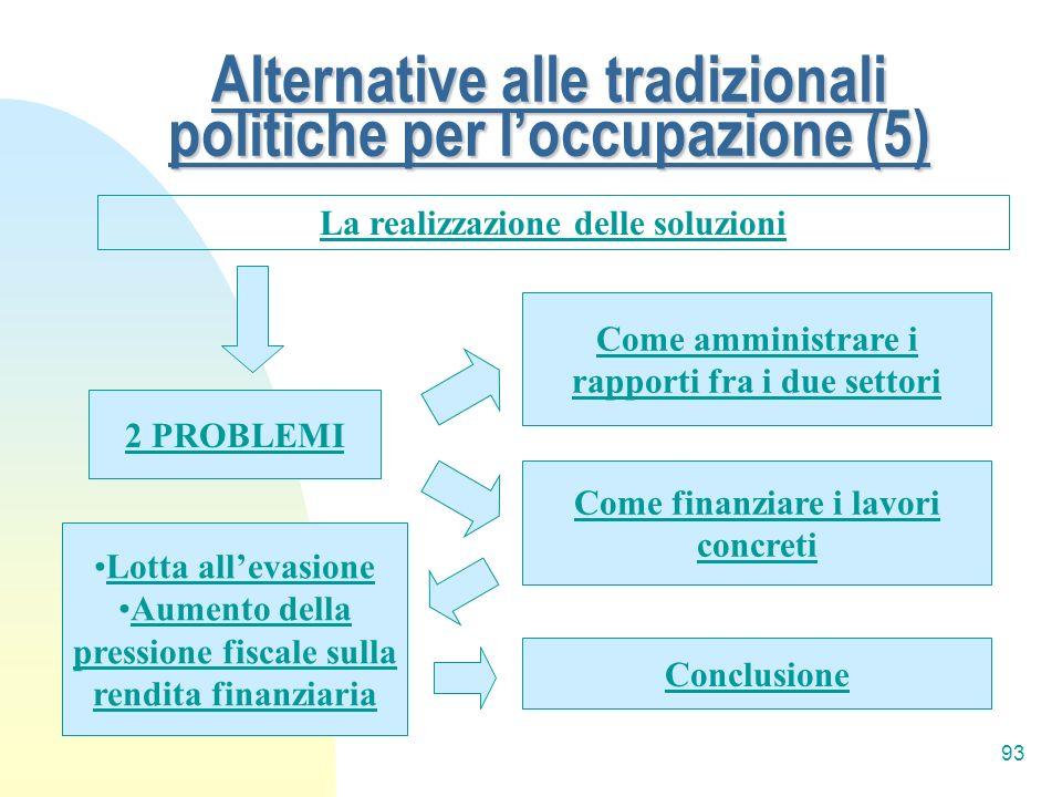 93 Alternative alle tradizionali politiche per loccupazione (5) La realizzazione delle soluzioni 2 PROBLEMI Come amministrare i rapporti fra i due set