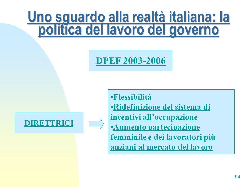94 Uno sguardo alla realtà italiana: la politica del lavoro del governo DPEF 2003-2006 DIRETTRICI Flessibilità Ridefinizione del sistema di incentivi
