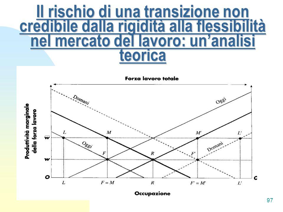 97 Il rischio di una transizione non credibile dalla rigidità alla flessibilità nel mercato del lavoro: unanalisi teorica