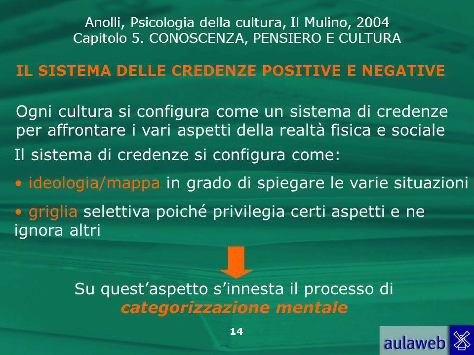 Anolli, Psicologia della cultura, Il Mulino, 2004 Capitolo 5. CONOSCENZA, PENSIERO E CULTURA 14 IL SISTEMA DELLE CREDENZE POSITIVE E NEGATIVE Ogni cul