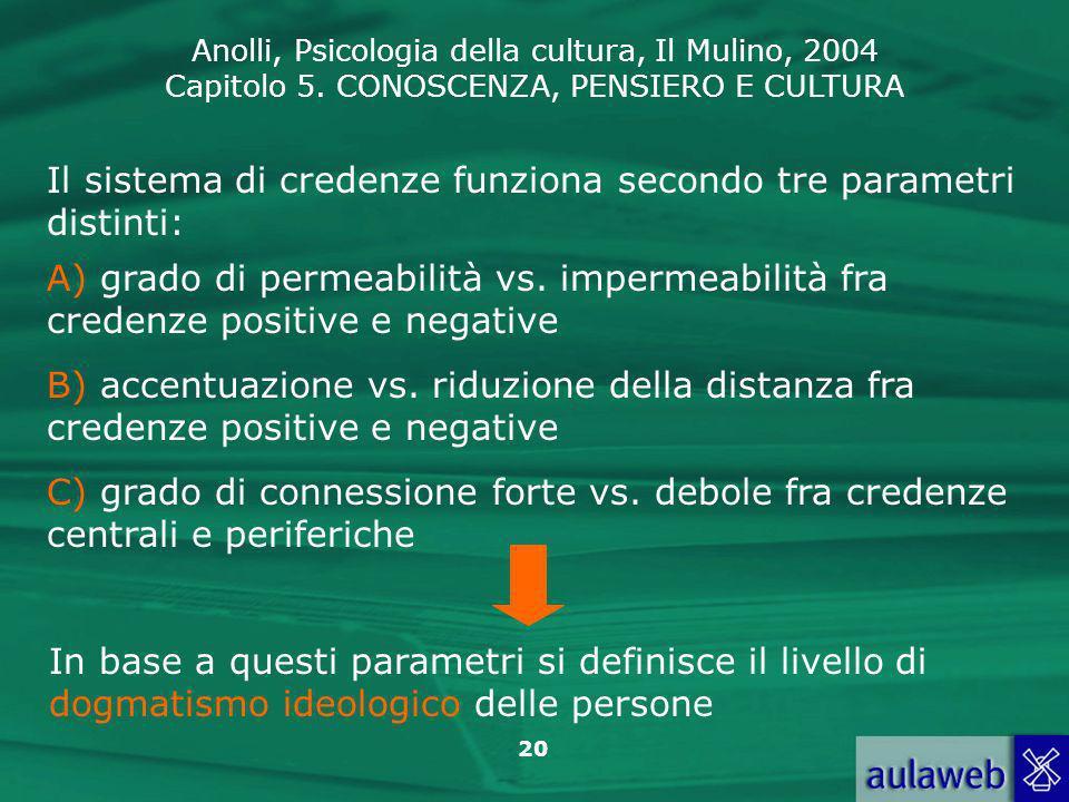 Anolli, Psicologia della cultura, Il Mulino, 2004 Capitolo 5. CONOSCENZA, PENSIERO E CULTURA 20 Il sistema di credenze funziona secondo tre parametri