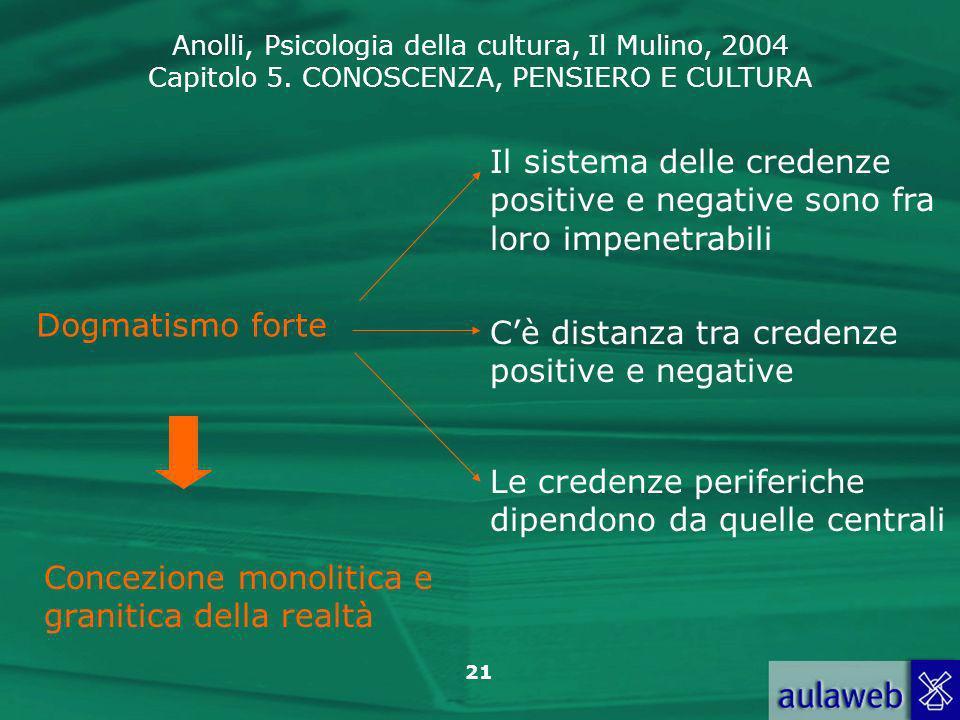 Anolli, Psicologia della cultura, Il Mulino, 2004 Capitolo 5. CONOSCENZA, PENSIERO E CULTURA 21 Dogmatismo forte Il sistema delle credenze positive e