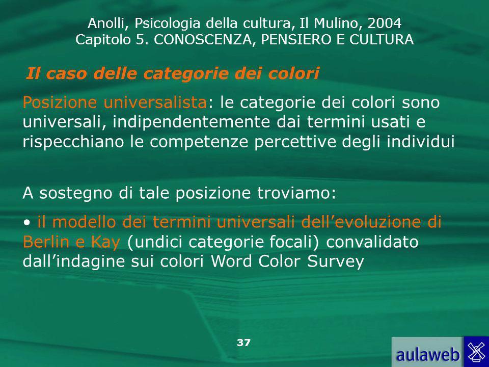 Anolli, Psicologia della cultura, Il Mulino, 2004 Capitolo 5. CONOSCENZA, PENSIERO E CULTURA 37 Il caso delle categorie dei colori Posizione universal