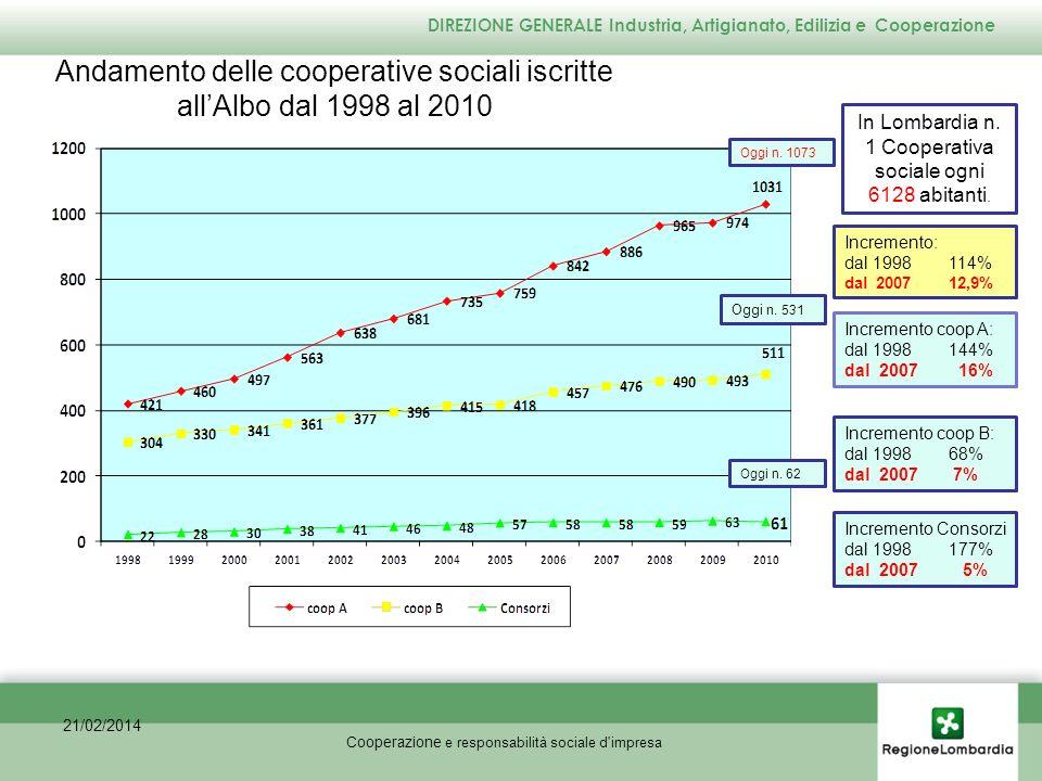 LEGGE N.381/91 Disciplina delle cooperative sociali A rt.