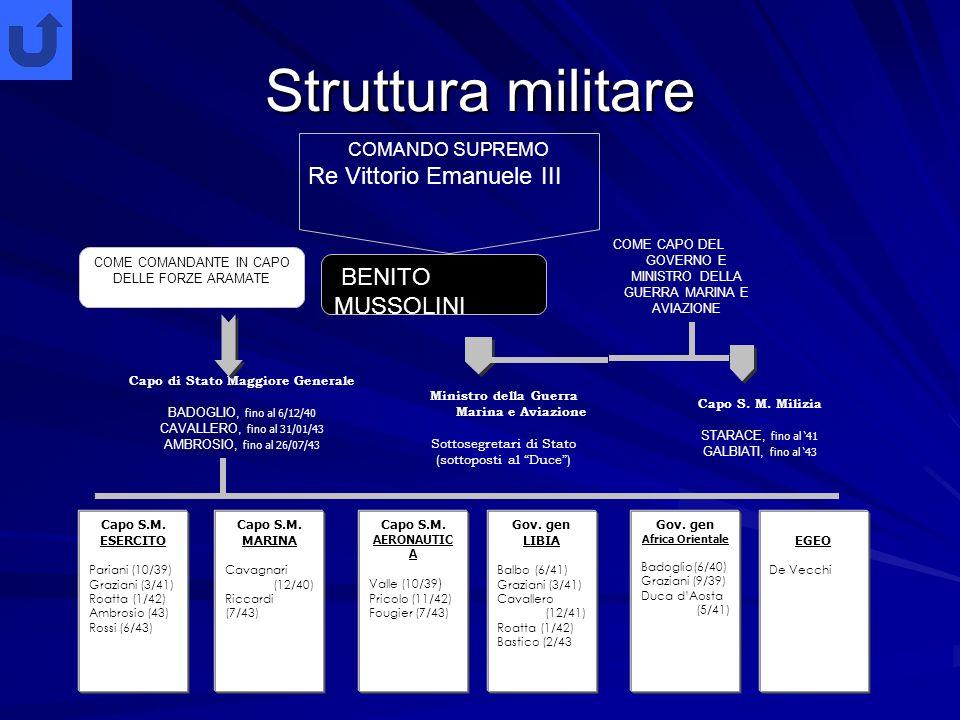Lo schema illustra il Ministero che Mussolini consegnò al Re dopo la Marcia su Roma, che sarà formalmente costituito il 31 ottobre. Mussolini si era r