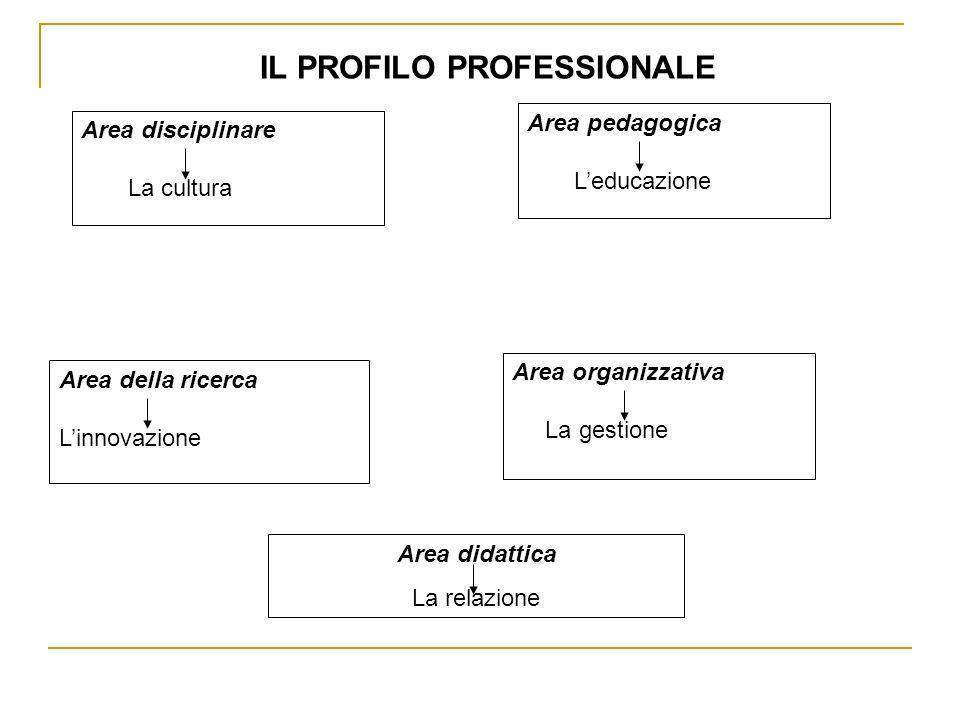 Area disciplinare La cultura Area pedagogica Leducazione Area organizzativa La gestione Area della ricerca Linnovazione IL PROFILO PROFESSIONALE Area didattica La relazione