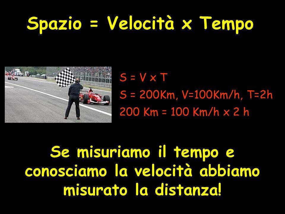 Spazio = Velocità x Tempo S = V x T S = 200Km, V=100Km/h, T=2h 200 Km = 100 Km/h x 2 h Se misuriamo il tempo e conosciamo la velocità abbiamo misurato