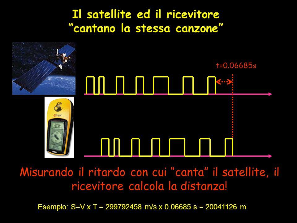 Il satellite ed il ricevitore cantano la stessa canzone t=0.06685s Misurando il ritardo con cui canta il satellite, il ricevitore calcola la distanza!