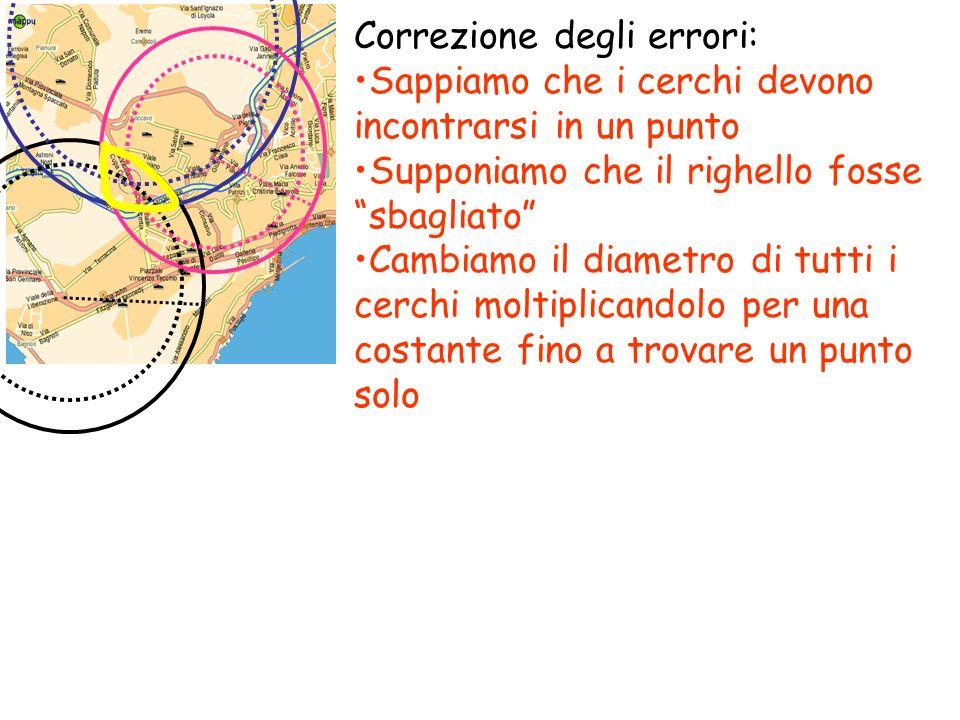 Correzione degli errori: Sappiamo che i cerchi devono incontrarsi in un punto Supponiamo che il righello fosse sbagliato Cambiamo il diametro di tutti