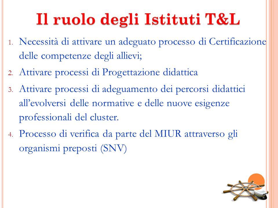 Il ruolo degli Istituti T&L 1. Necessità di attivare un adeguato processo di Certificazione delle competenze degli allievi; 2. Attivare processi di Pr