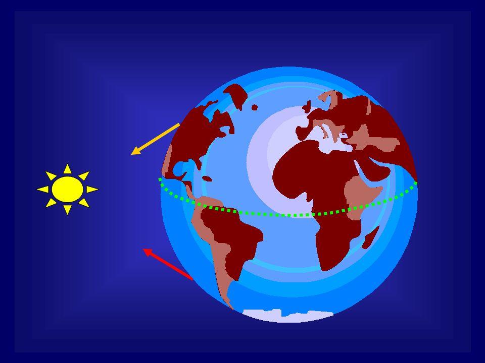 Questo accade perché il sole passa dritto dalle parti dellEquatore (che divide la terra in emisfero Nord ed emisfero Sud); perciò chi abita a Nord spontaneamente guarda verso Sud, chi abita a sud, spontaneamente guarda verso Nord: entrambi vedono lo stesso percorso, ma da punti di vista opposti.