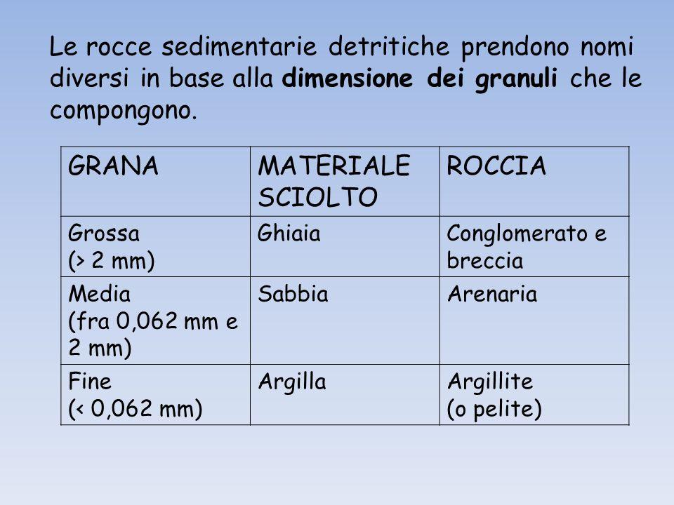 Le rocce sedimentarie detritiche prendono nomi diversi in base alla dimensione dei granuli che le compongono. GRANAMATERIALE SCIOLTO ROCCIA Grossa (>