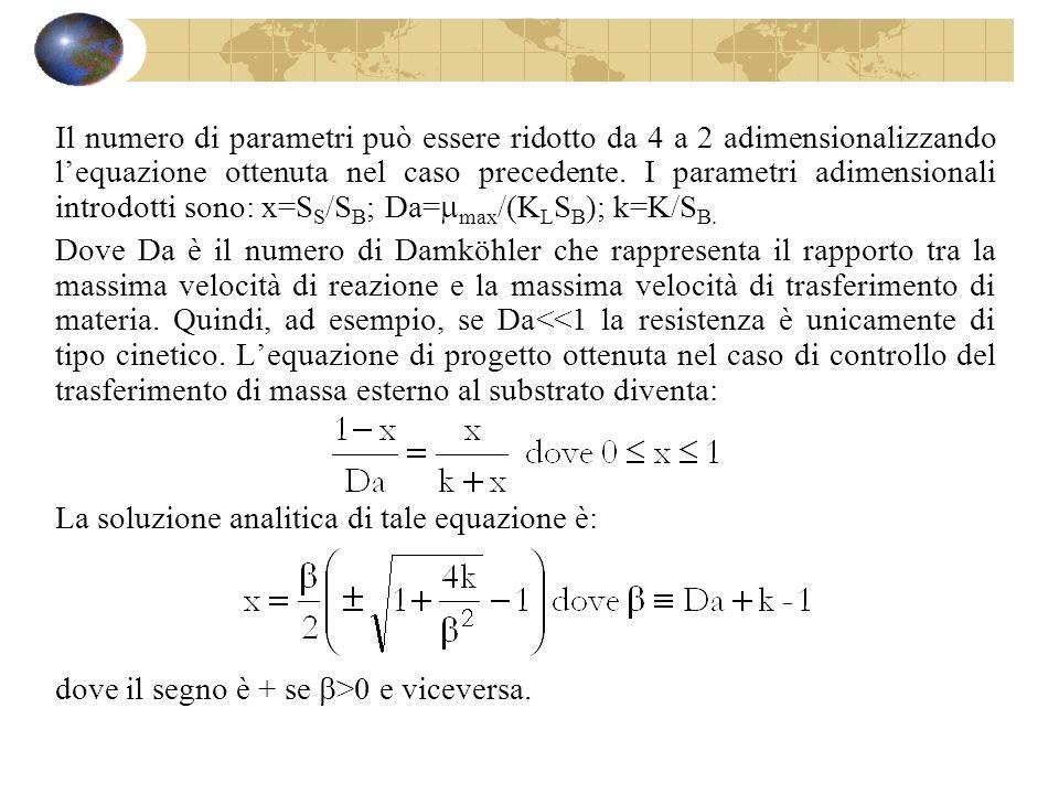 Il numero di parametri può essere ridotto da 4 a 2 adimensionalizzando lequazione ottenuta nel caso precedente. I parametri adimensionali introdotti s