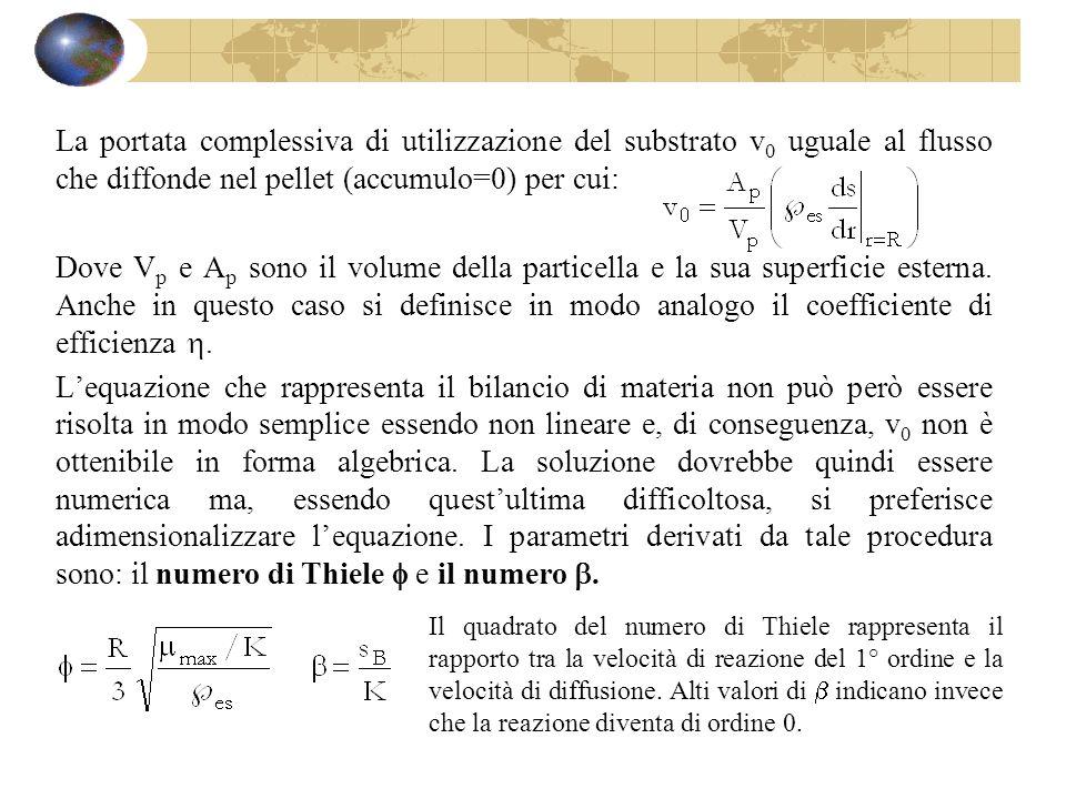 La portata complessiva di utilizzazione del substrato v 0 uguale al flusso che diffonde nel pellet (accumulo=0) per cui: Dove V p e A p sono il volume