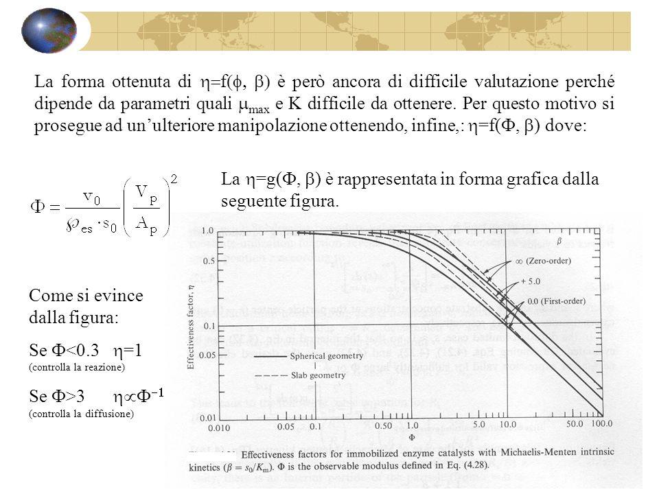 La forma ottenuta di f è però ancora di difficile valutazione perché dipende da parametri quali max e K difficile da ottenere. Per questo motivo si pr
