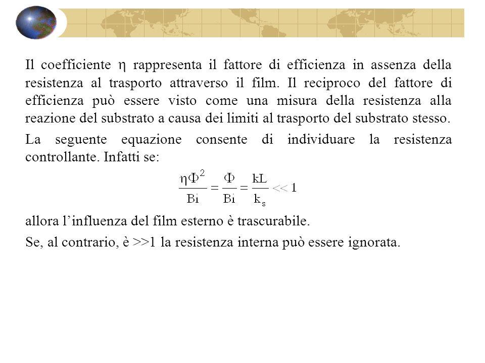 Il coefficiente rappresenta il fattore di efficienza in assenza della resistenza al trasporto attraverso il film. Il reciproco del fattore di efficien