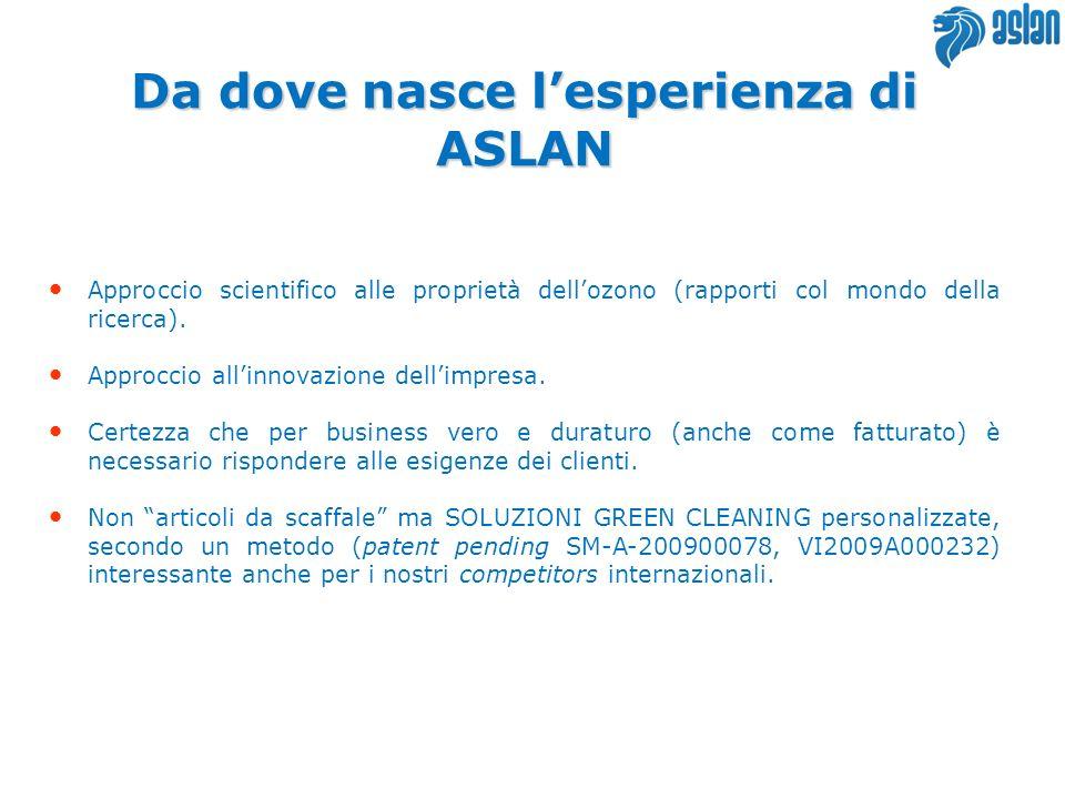 Da dove nasce lesperienza di ASLAN Approccio scientifico alle proprietà dellozono (rapporti col mondo della ricerca). Approccio allinnovazione dellimp