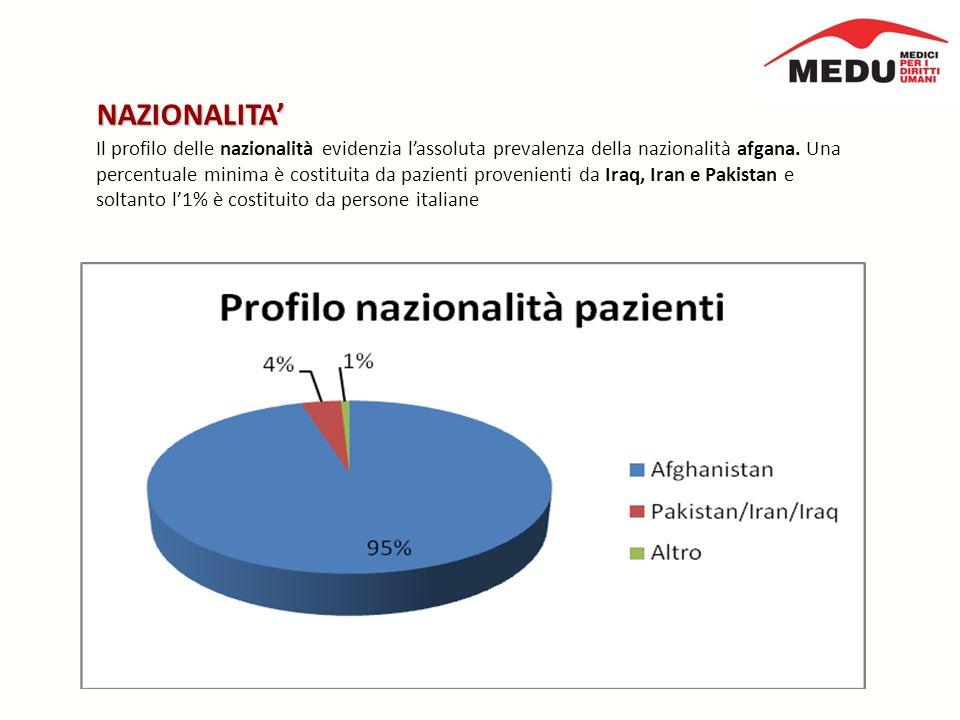 NAZIONALITA Il profilo delle nazionalità evidenzia lassoluta prevalenza della nazionalità afgana.