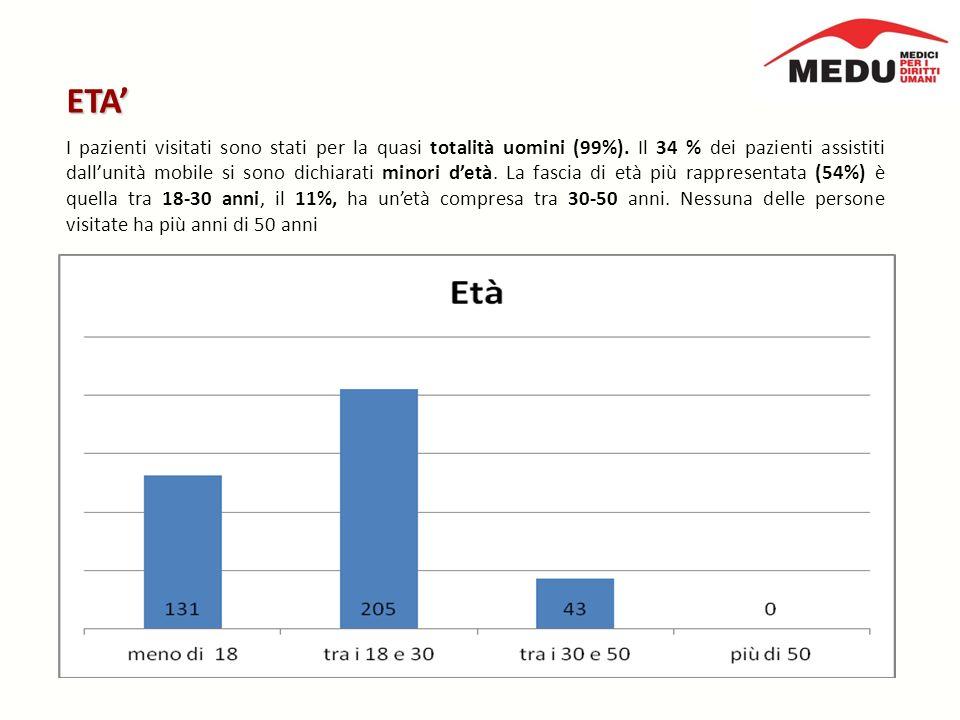 ETA I pazienti visitati sono stati per la quasi totalità uomini (99%).