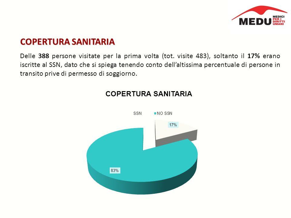 COPERTURA SANITARIA Delle 388 persone visitate per la prima volta (tot.