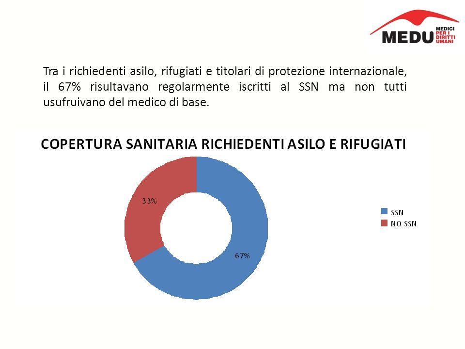 Tra i richiedenti asilo, rifugiati e titolari di protezione internazionale, il 67% risultavano regolarmente iscritti al SSN ma non tutti usufruivano del medico di base.