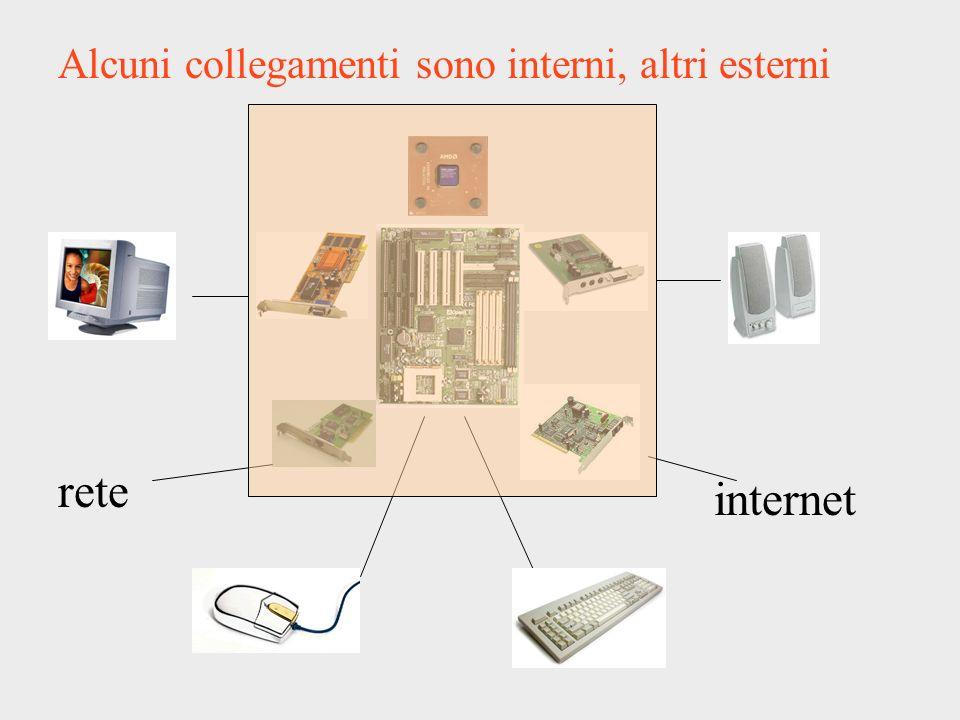 rete internet Alcuni collegamenti sono interni, altri esterni