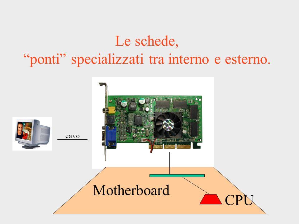 Le schede, ponti specializzati tra interno e esterno. Motherboard cavo CPU