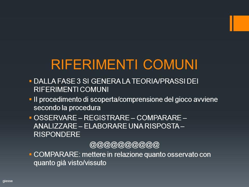RIFERIMENTI COMUNI DALLA FASE 3 SI GENERA LA TEORIA/PRASSI DEI RIFERIMENTI COMUNI Il procedimento di scoperta/comprensione del gioco avviene secondo la procedura OSSERVARE – REGISTRARE – COMPARARE – ANALIZZARE – ELABORARE UNA RISPOSTA – RISPONDERE @@@@@@@@@@ COMPARARE: mettere in relazione quanto osservato con quanto già visto/vissuto giesse