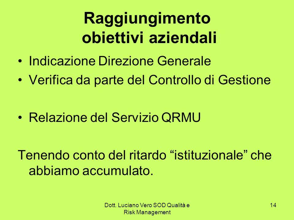 Dott. Luciano Vero SOD Qualità e Risk Management 14 Raggiungimento obiettivi aziendali Indicazione Direzione Generale Verifica da parte del Controllo