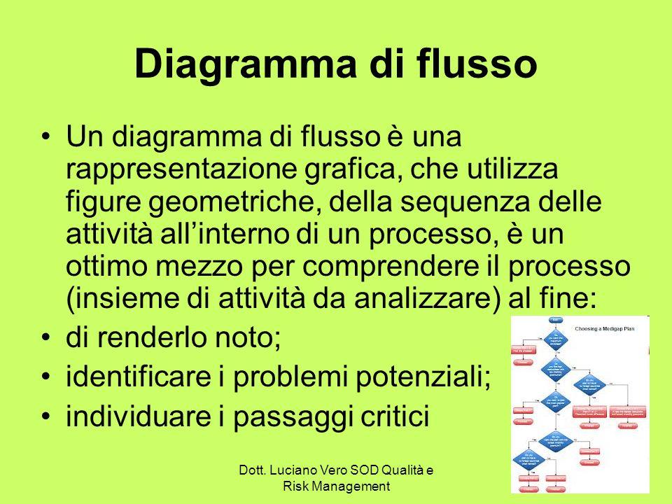 Dott. Luciano Vero SOD Qualità e Risk Management 7 Diagramma di flusso Un diagramma di flusso è una rappresentazione grafica, che utilizza figure geom