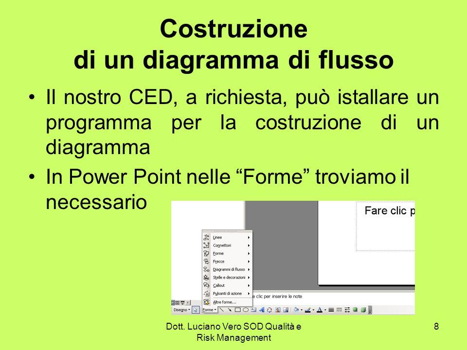 Dott. Luciano Vero SOD Qualità e Risk Management 8 Costruzione di un diagramma di flusso Il nostro CED, a richiesta, può istallare un programma per la