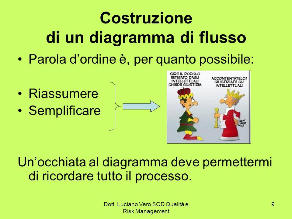 Dott. Luciano Vero SOD Qualità e Risk Management 9 Costruzione di un diagramma di flusso Parola dordine è, per quanto possibile: Riassumere Semplifica