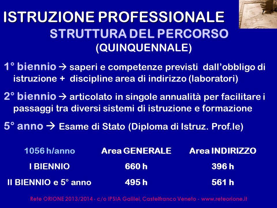 Rete ORIONE 2013/2014 - c/o IPSIA Galilei, Castelfranco Veneto - www.reteorione.it ISTRUZIONE PROFESSIONALE 2 SETTORI – 6 INDIRIZZI: SERVIZI S.