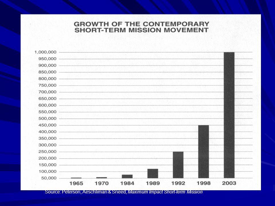 Source: Peterson, Aeschliman & Sneed, Maximum Impact Short-term Mission