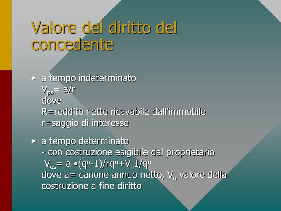 Valore del diritto del concedente a tempo indeterminato V ps = a/r dove R=reddito netto ricavabile dallimmobile r=saggio di interessea tempo indeterminato V ps = a/r dove R=reddito netto ricavabile dallimmobile r=saggio di interesse a tempo determinato - con costruzione esigibile dal proprietario V os = a (q n -1)/rq n +V n 1/q n dove a= canone annuo netto, V n valore della costruzione a fine dirittoa tempo determinato - con costruzione esigibile dal proprietario V os = a (q n -1)/rq n +V n 1/q n dove a= canone annuo netto, V n valore della costruzione a fine diritto