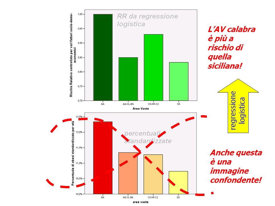 Anche questa è una immagine confondente. LAV calabra è più a rischio di quella siciliana.